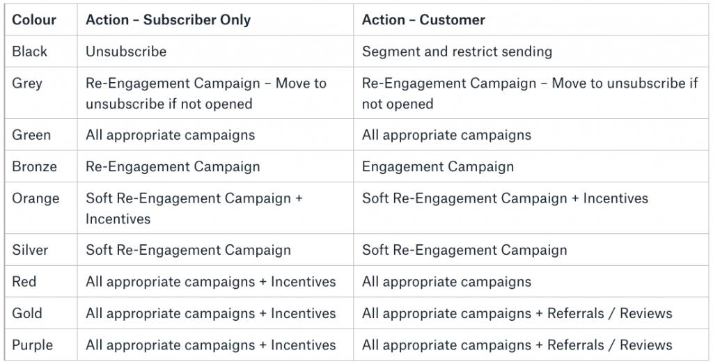 Mailninja engagement segmentation (explainer)