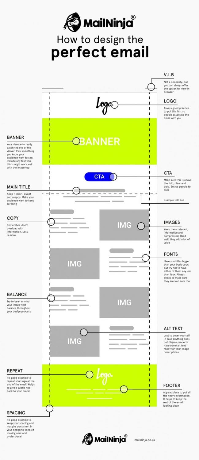 design the perfect email campaign