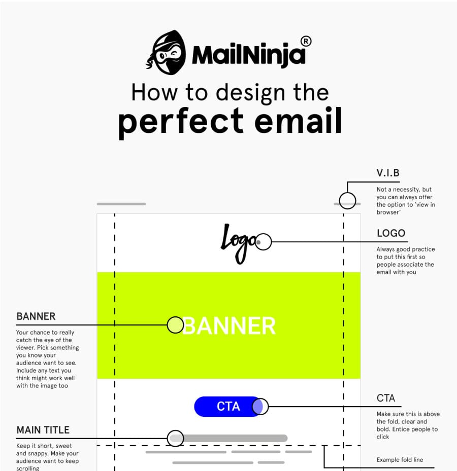 How To Design The Perfect Email [infographic]