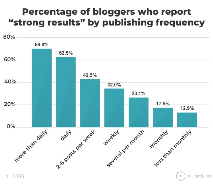Grow your email list with blogging