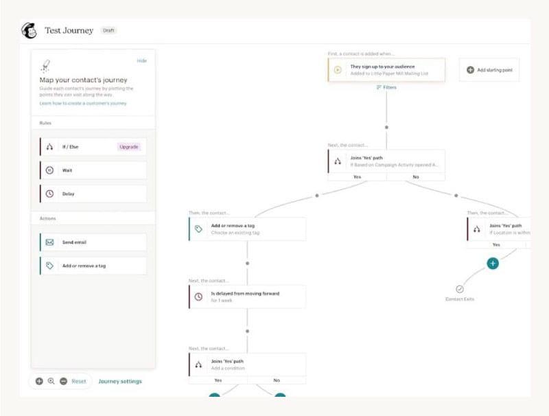 Mailchimp automation setup | customer journey setup service